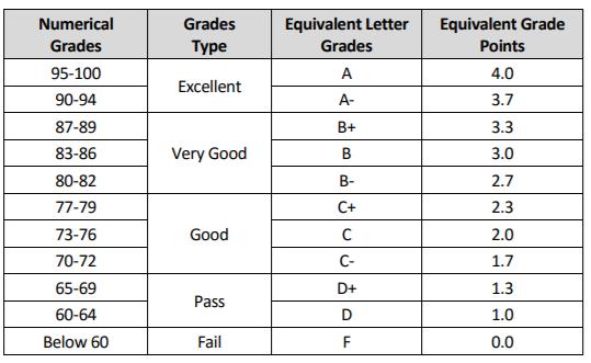 DU-Grading-System
